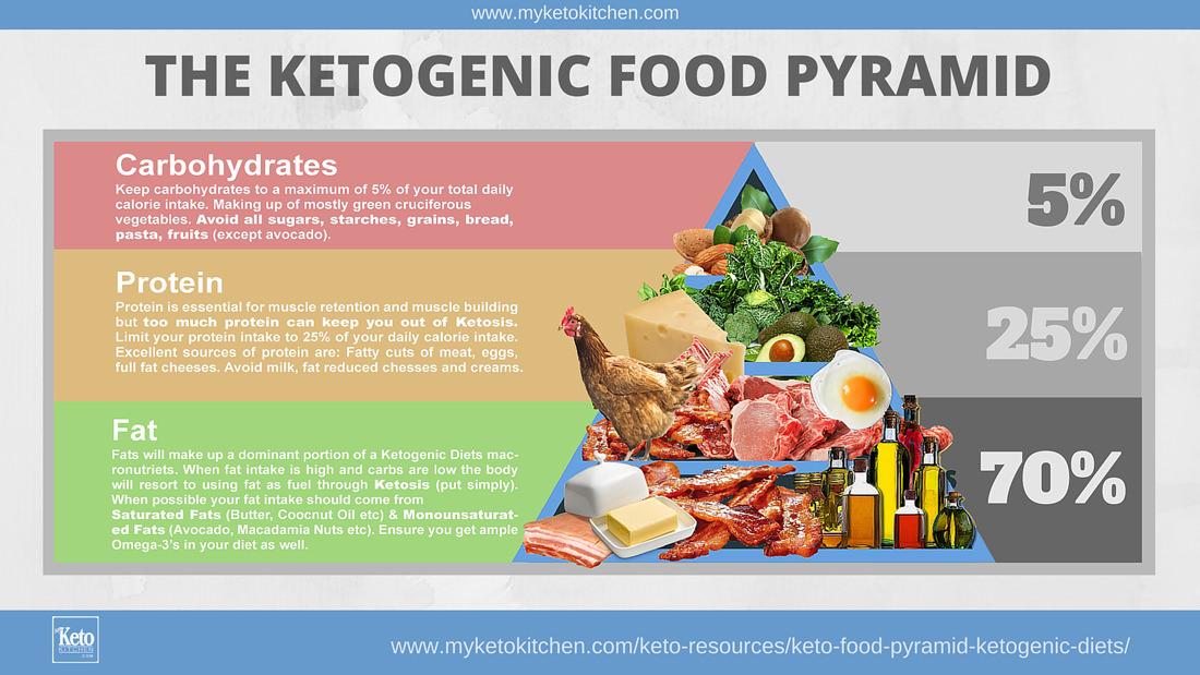 Keto-Food-Pyramid-Ketogenic-Diet.jpg